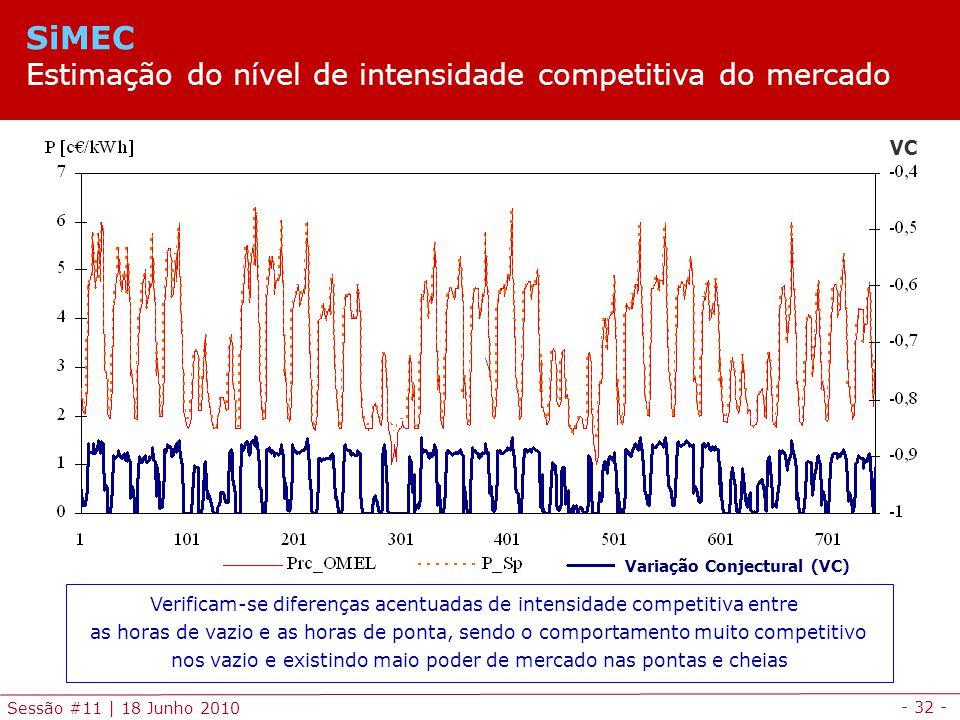 - 32 - Sessão #11 | 18 Junho 2010 Variação Conjectural (VC) VC Verificam-se diferenças acentuadas de intensidade competitiva entre as horas de vazio e as horas de ponta, sendo o comportamento muito competitivo nos vazio e existindo maio poder de mercado nas pontas e cheias SiMEC Estimação do nível de intensidade competitiva do mercado