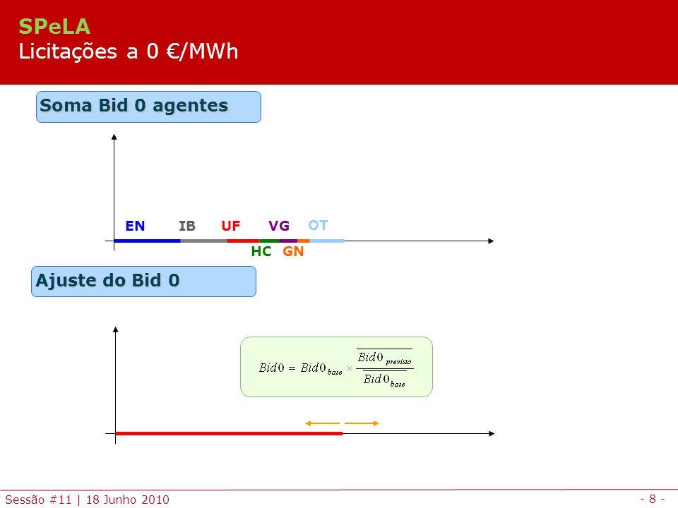 - 8 - Sessão #11 | 18 Junho 2010 Ajuste do Bid 0 Soma Bid 0 agentes ENIBUF HC VG GN OT SPeLA Licitações a 0 /MWh