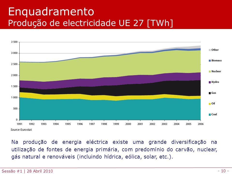 - 10 - Sessão #1 | 28 Abril 2010 Enquadramento Produção de electricidade UE 27 [TWh] Na produção de energia eléctrica existe uma grande diversificação na utilização de fontes de energia primária, com predomínio do carvão, nuclear, gás natural e renováveis (incluindo hídrica, eólica, solar, etc.).