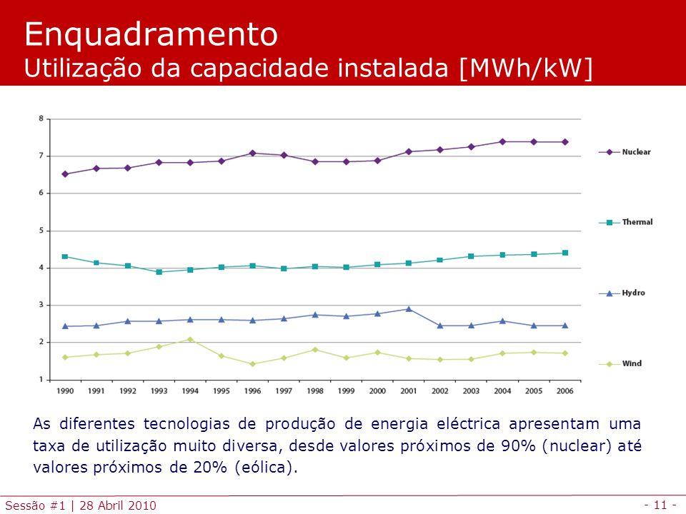 - 11 - Sessão #1 | 28 Abril 2010 Enquadramento Utilização da capacidade instalada [MWh/kW] As diferentes tecnologias de produção de energia eléctrica apresentam uma taxa de utilização muito diversa, desde valores próximos de 90% (nuclear) até valores próximos de 20% (eólica).