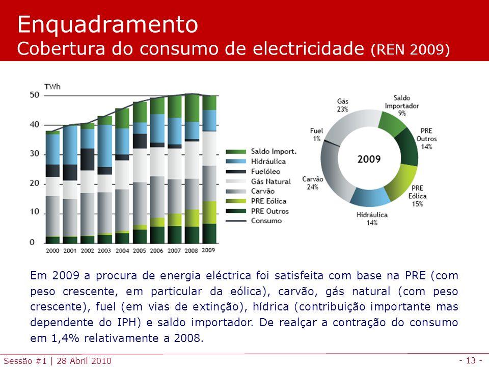- 13 - Sessão #1 | 28 Abril 2010 Enquadramento Cobertura do consumo de electricidade (REN 2009) Em 2009 a procura de energia eléctrica foi satisfeita com base na PRE (com peso crescente, em particular da eólica), carvão, gás natural (com peso crescente), fuel (em vias de extinção), hídrica (contribuição importante mas dependente do IPH) e saldo importador.