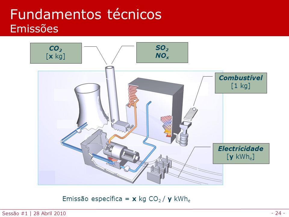 - 24 - Sessão #1 | 28 Abril 2010 Combustível [1 kg] Electricidade [y kWh e ] CO 2 [x kg] Emissão específica = x kg CO 2 / y kWh e Fundamentos técnicos Emissões SO 2 NO x