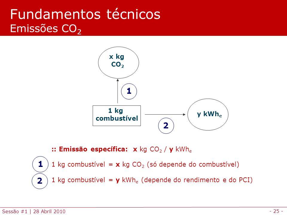 - 25 - Sessão #1 | 28 Abril 2010 :: Emissão específica: x kg CO 2 / y kWh e 1 kg combustível = x kg CO 2 (só depende do combustível) 1 kg combustível = y kWh e (depende do rendimento e do PCI) 1 kg combustível x kg CO 2 y kWh e 1 2 Fundamentos técnicos Emissões CO 2 1 2