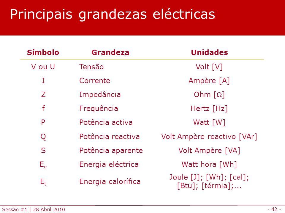 - 42 - Sessão #1 | 28 Abril 2010 Principais grandezas eléctricas SímboloGrandezaUnidades V ou U TensãoVolt [V] I CorrenteAmpère [A] Z Impedância Ohm [] f FrequênciaHertz [Hz] P Potência activaWatt [W] Q Potência reactivaVolt Ampère reactivo [VAr] S Potência aparenteVolt Ampère [VA] EeEe Energia eléctricaWatt hora [Wh] EtEt Energia calorífica Joule [J]; [Wh]; [cal]; [Btu]; [térmia];...