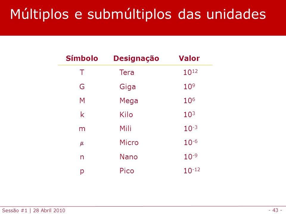 - 43 - Sessão #1 | 28 Abril 2010 Múltiplos e submúltiplos das unidades SímboloDesignaçãoValor T Tera 10 12 G Giga10 9 M Mega10 6 k Kilo10 3 m Mili 10