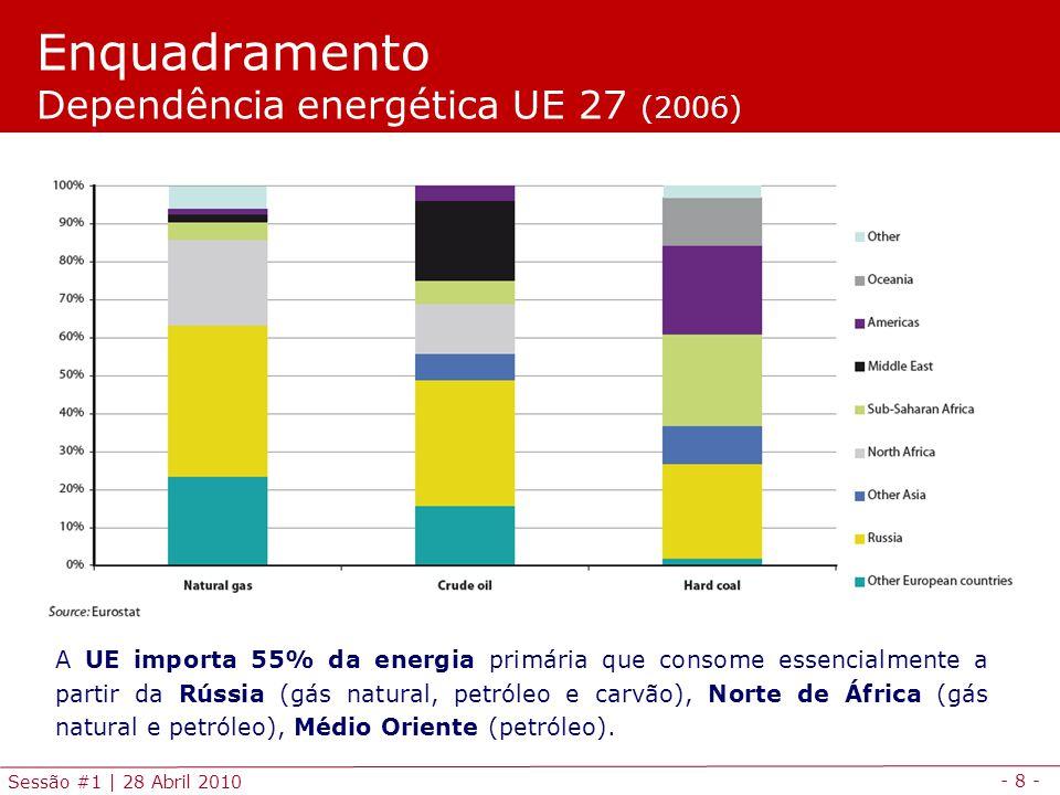 - 8 - Sessão #1 | 28 Abril 2010 Enquadramento Dependência energética UE 27 (2006) A UE importa 55% da energia primária que consome essencialmente a partir da Rússia (gás natural, petróleo e carvão), Norte de África (gás natural e petróleo), Médio Oriente (petróleo).