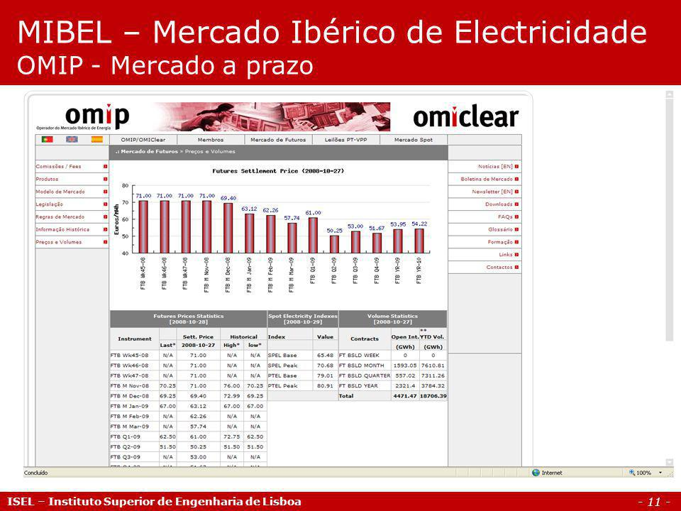 - 11 - ISEL – Instituto Superior de Engenharia de Lisboa MIBEL – Mercado Ibérico de Electricidade OMIP - Mercado a prazo