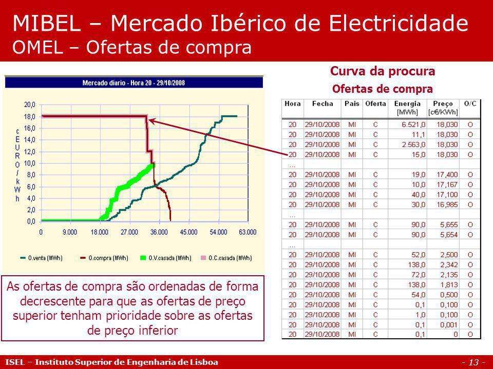 - 13 - ISEL – Instituto Superior de Engenharia de Lisboa MIBEL – Mercado Ibérico de Electricidade OMEL – Ofertas de compra Curva da procura Ofertas de