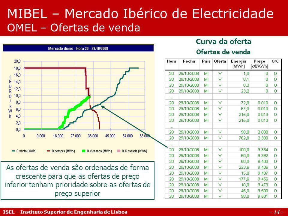 - 14 - ISEL – Instituto Superior de Engenharia de Lisboa MIBEL – Mercado Ibérico de Electricidade OMEL – Ofertas de venda Curva da oferta Ofertas de v
