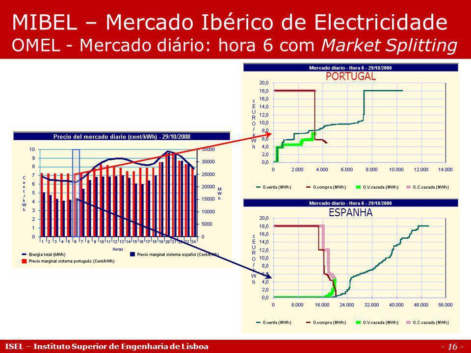 - 16 - ISEL – Instituto Superior de Engenharia de Lisboa MIBEL – Mercado Ibérico de Electricidade OMEL - Mercado diário: hora 6 com Market Splitting P