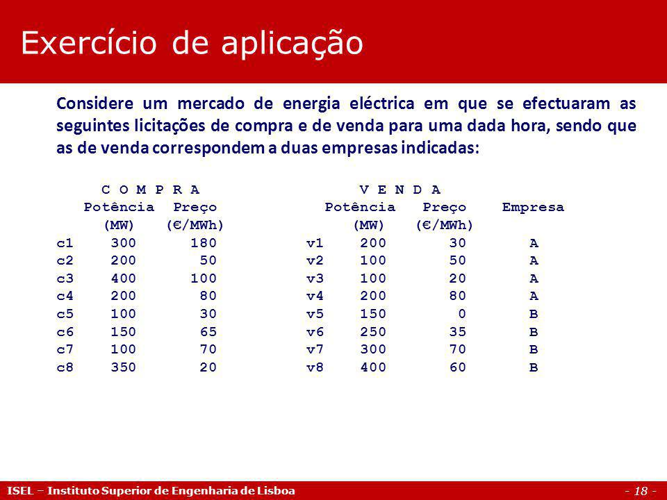 - 18 - ISEL – Instituto Superior de Engenharia de Lisboa Considere um mercado de energia eléctrica em que se efectuaram as seguintes licitações de com