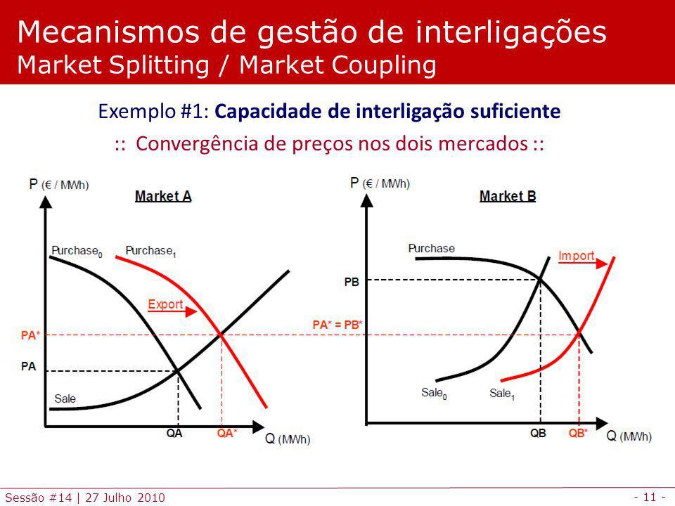 - 11 - Sessão #14 | 27 Julho 2010 Mecanismos de gestão de interligações Market Splitting / Market Coupling Exemplo #1: Capacidade de interligação suficiente :: Convergência de preços nos dois mercados ::