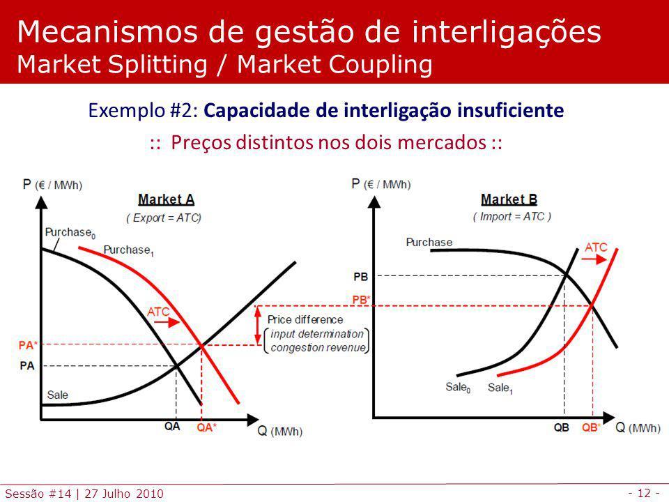 - 12 - Sessão #14 | 27 Julho 2010 Mecanismos de gestão de interligações Market Splitting / Market Coupling Exemplo #2: Capacidade de interligação insuficiente :: Preços distintos nos dois mercados ::