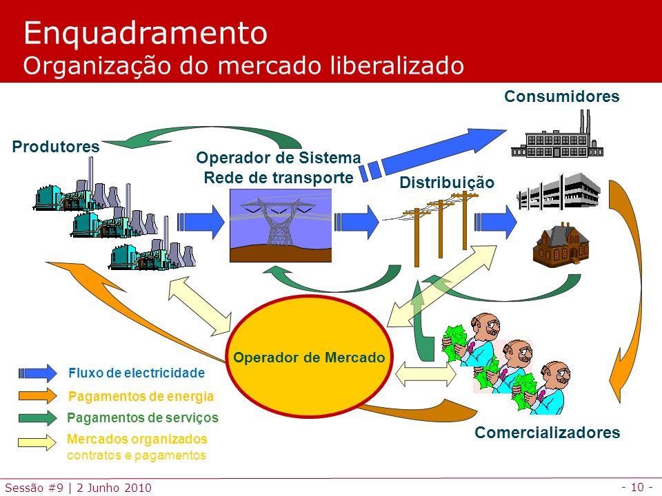 - 10 - Sessão #9 | 2 Junho 2010 Enquadramento Organização do mercado liberalizado Fluxo de electricidade Pagamentos de energia Pagamentos de serviços Mercados organizados contratos e pagamentos Operador de Sistema Rede de transporte Distribuição Produtores Comercializadores Consumidores Operador de Mercado