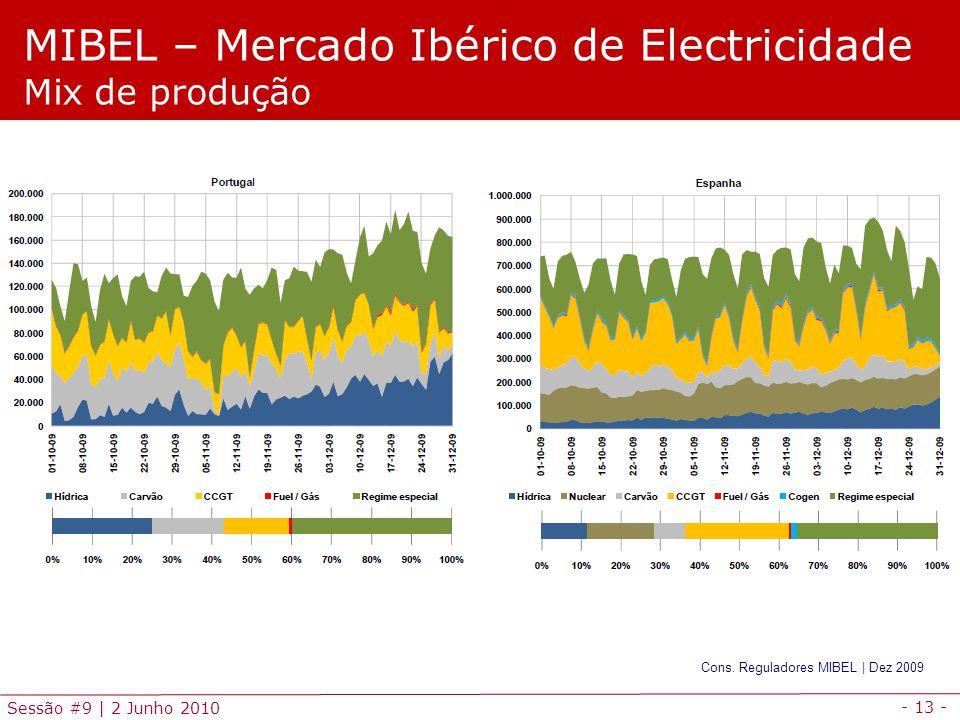 - 13 - Sessão #9 | 2 Junho 2010 MIBEL – Mercado Ibérico de Electricidade Mix de produção Cons.