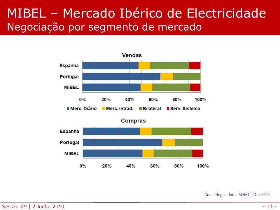 - 14 - Sessão #9 | 2 Junho 2010 MIBEL – Mercado Ibérico de Electricidade Negociação por segmento de mercado Cons.