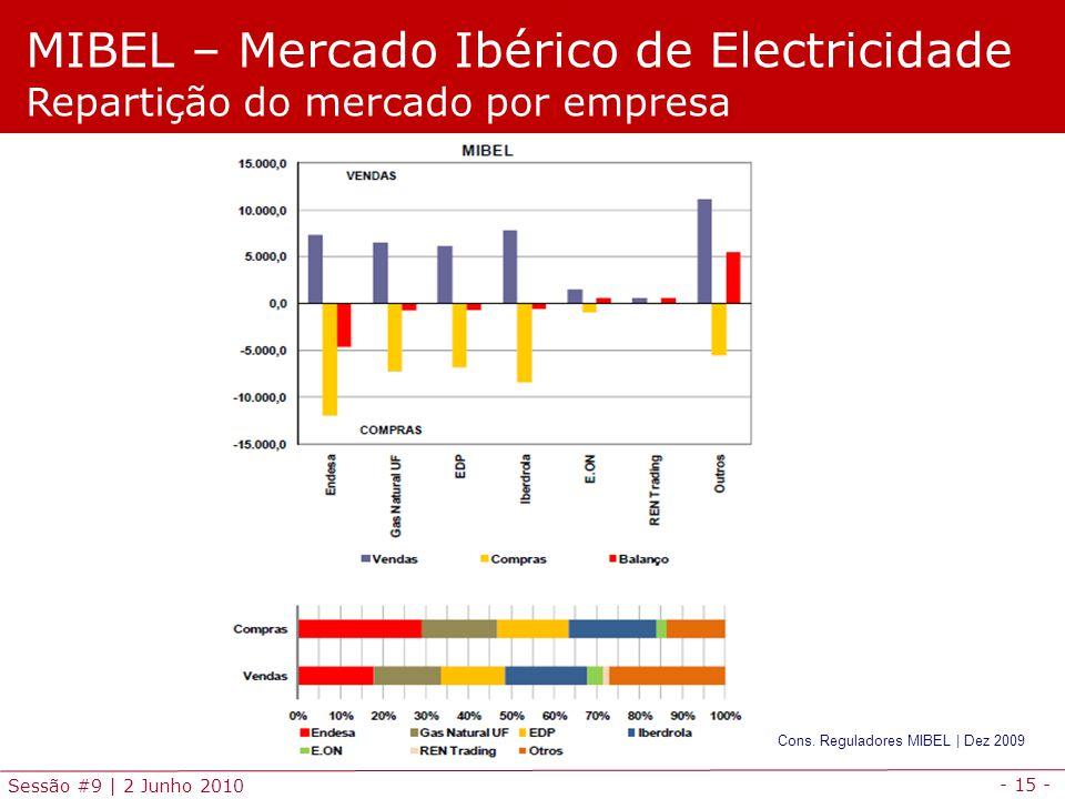 - 15 - Sessão #9 | 2 Junho 2010 MIBEL – Mercado Ibérico de Electricidade Repartição do mercado por empresa Cons.