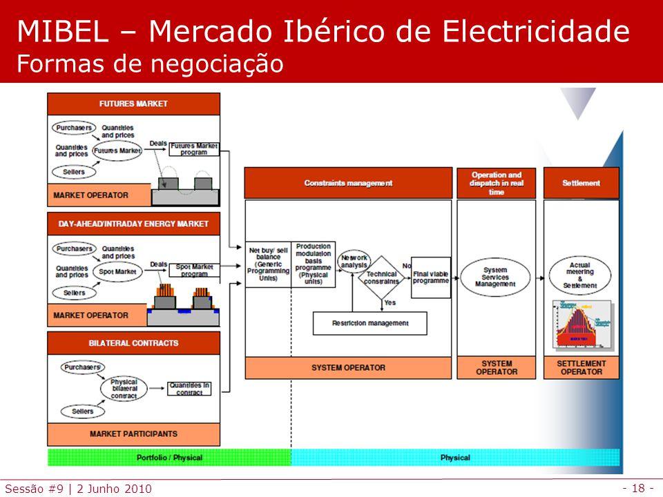 - 18 - Sessão #9 | 2 Junho 2010 MIBEL – Mercado Ibérico de Electricidade Formas de negociação
