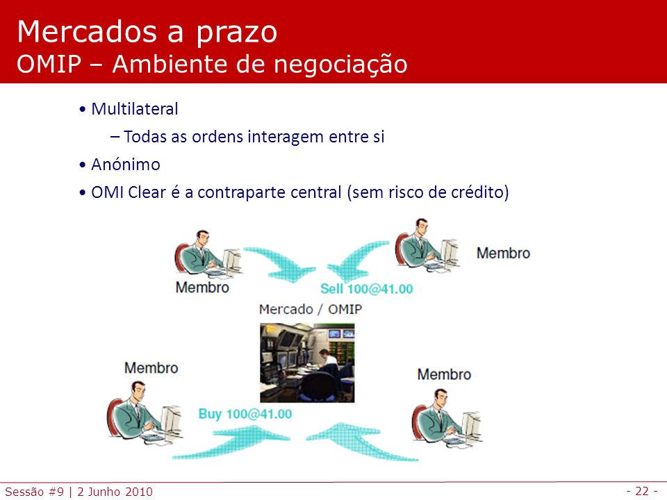 - 22 - Sessão #9 | 2 Junho 2010 Mercados a prazo OMIP – Ambiente de negociação Multilateral – Todas as ordens interagem entre si Anónimo OMI Clear é a contraparte central (sem risco de crédito)