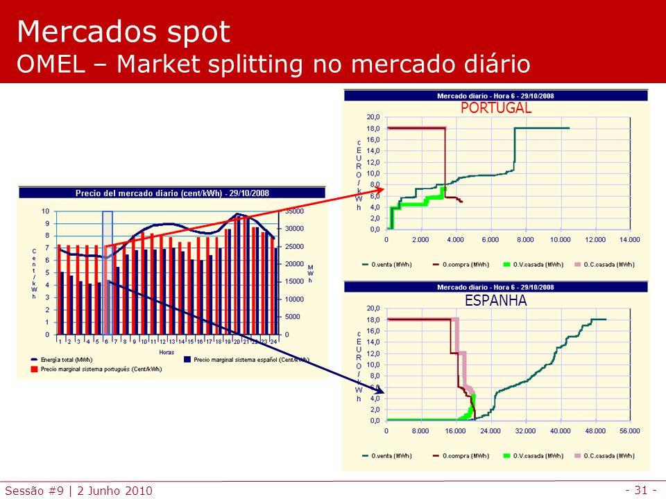 - 31 - Sessão #9 | 2 Junho 2010 PORTUGAL ESPANHA Mercados spot OMEL – Market splitting no mercado diário