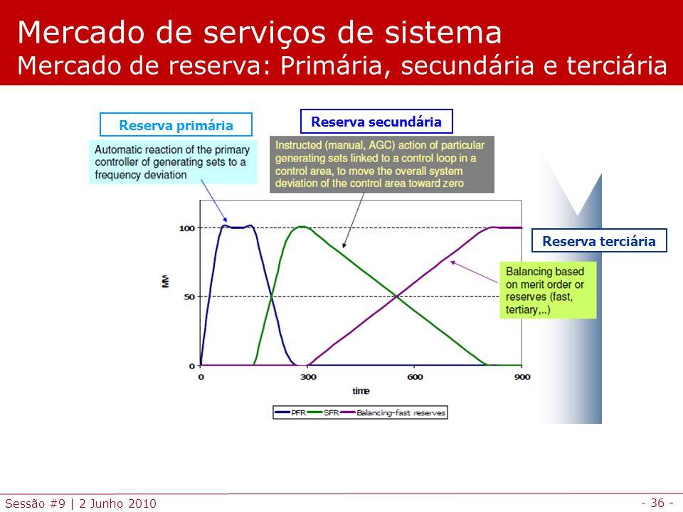 - 36 - Sessão #9 | 2 Junho 2010 Mercado de serviços de sistema Mercado de reserva: Primária, secundária e terciária Reserva primária Reserva secundária Reserva terciária