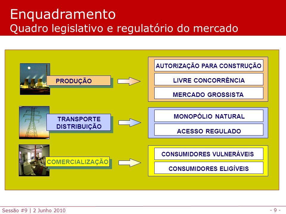 - 9 - Sessão #9 | 2 Junho 2010 Enquadramento Quadro legislativo e regulatório do mercado PRODUÇÃO TRANSPORTE DISTRIBUIÇÃO MERCADO GROSSISTA LIVRE CONCORRÊNCIA ACESSO REGULADO MONOPÓLIO NATURAL CONSUMIDORES ELIGÍVEIS CONSUMIDORES VULNERÁVEIS COMERCIALIZAÇÃO AUTORIZAÇÃO PARA CONSTRUÇÃO