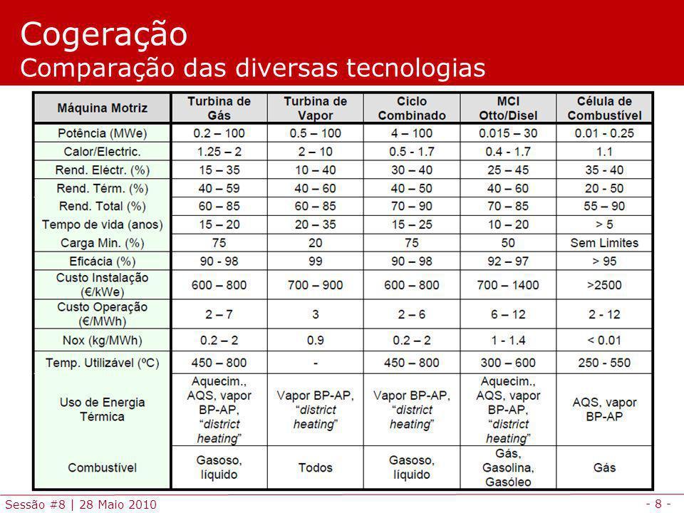 - 8 - Sessão #8 | 28 Maio 2010 Cogeração Comparação das diversas tecnologias