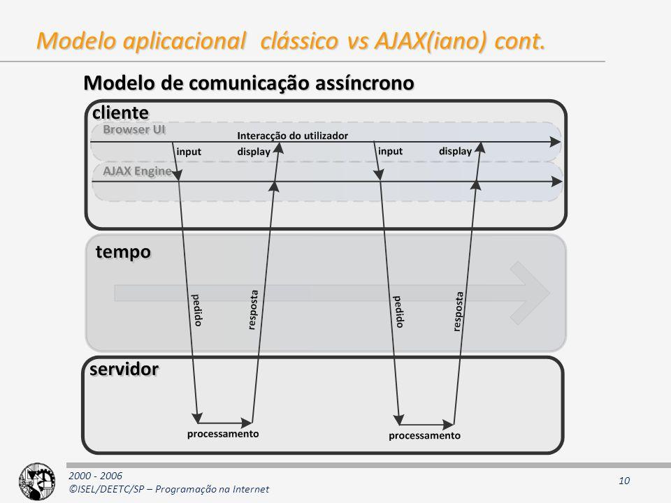 2000 - 2006 ©ISEL/DEETC/SP – Programação na Internet 10 Modelo aplicacional clássico vs AJAX(iano) cont.