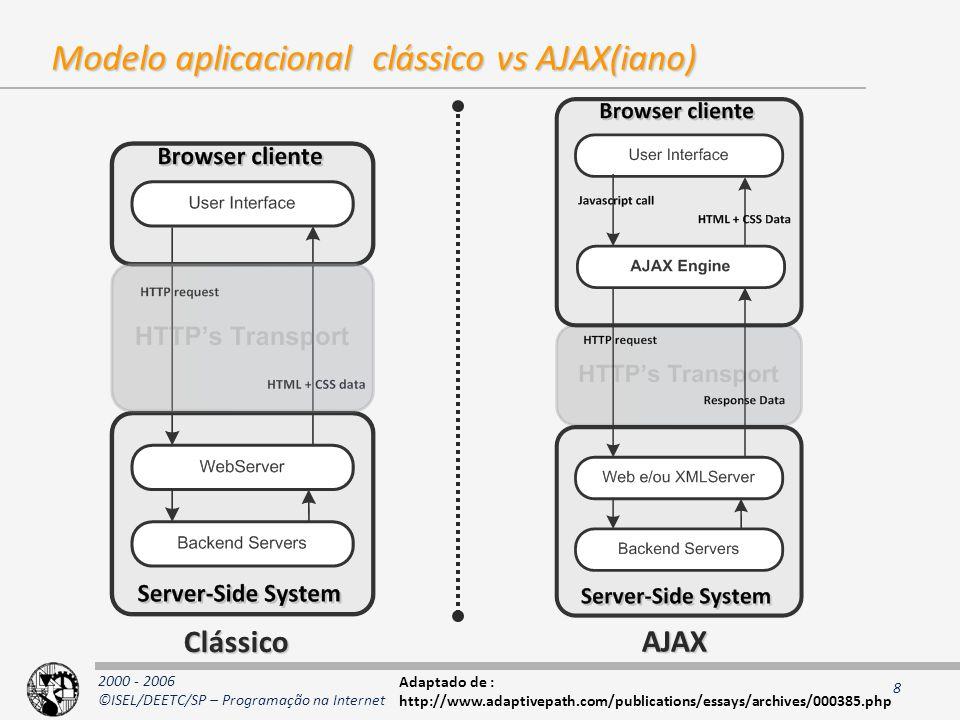 2000 - 2006 ©ISEL/DEETC/SP – Programação na Internet 8 Modelo aplicacional clássico vs AJAX(iano) Clássico AJAX Adaptado de : http://www.adaptivepath.com/publications/essays/archives/000385.php