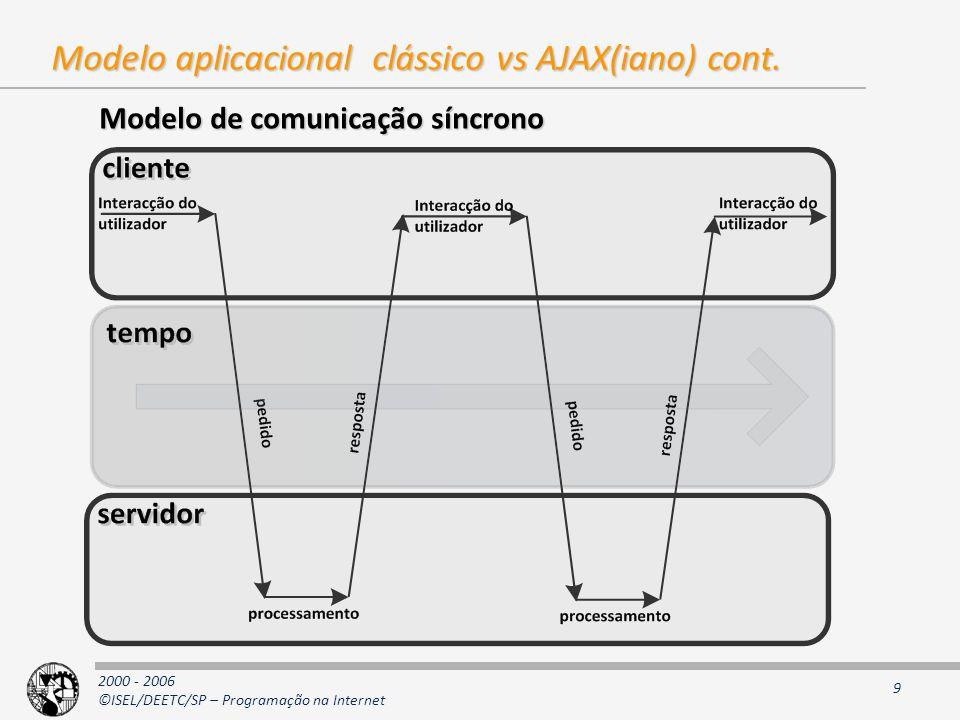 2000 - 2006 ©ISEL/DEETC/SP – Programação na Internet 9 Modelo aplicacional clássico vs AJAX(iano) cont.