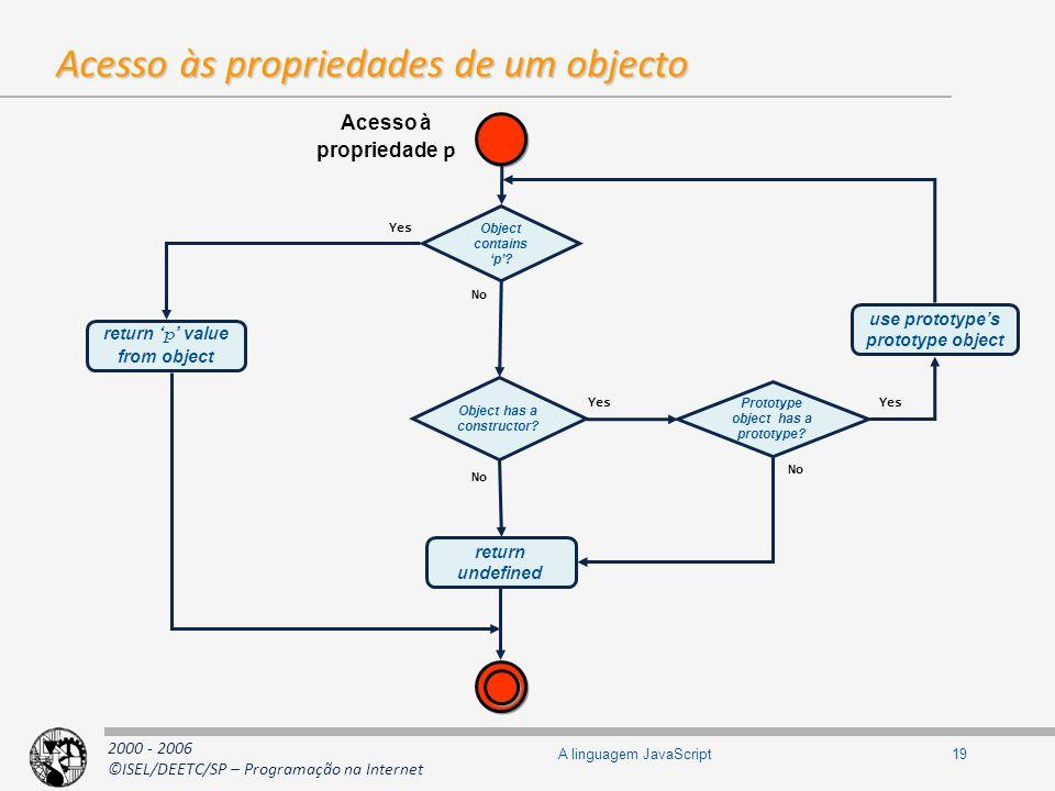 2000 - 2006 ©ISEL/DEETC/SP – Programação na Internet 19A linguagem JavaScript Acesso às propriedades de um objecto Object contains p? Object has a con