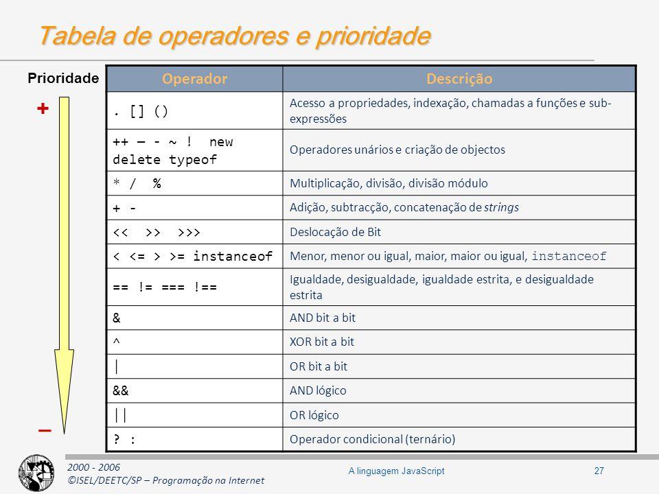 2000 - 2006 ©ISEL/DEETC/SP – Programação na Internet 27A linguagem JavaScript Tabela de operadores e prioridade Prioridade + _ OperadorDescrição. [] (