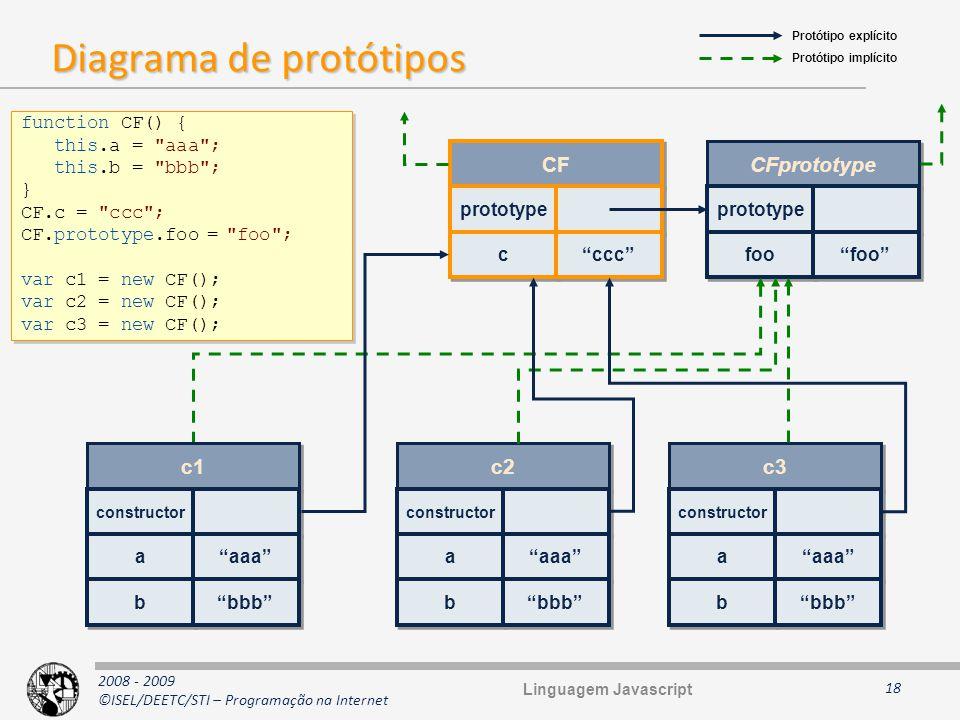2008 - 2009 ©ISEL/DEETC/STI – Programação na Internet Diagrama de protótipos 18 function CF() { this.a =