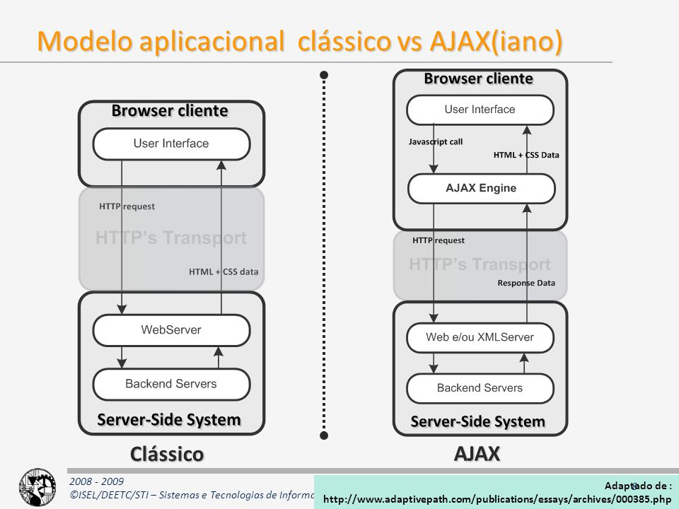 2008 - 2009 ©ISEL/DEETC/STI – Sistemas e Tecnologias de Informação AJAX Modelo aplicacional clássico vs AJAX(iano) Clássico AJAX Adaptado de : http://