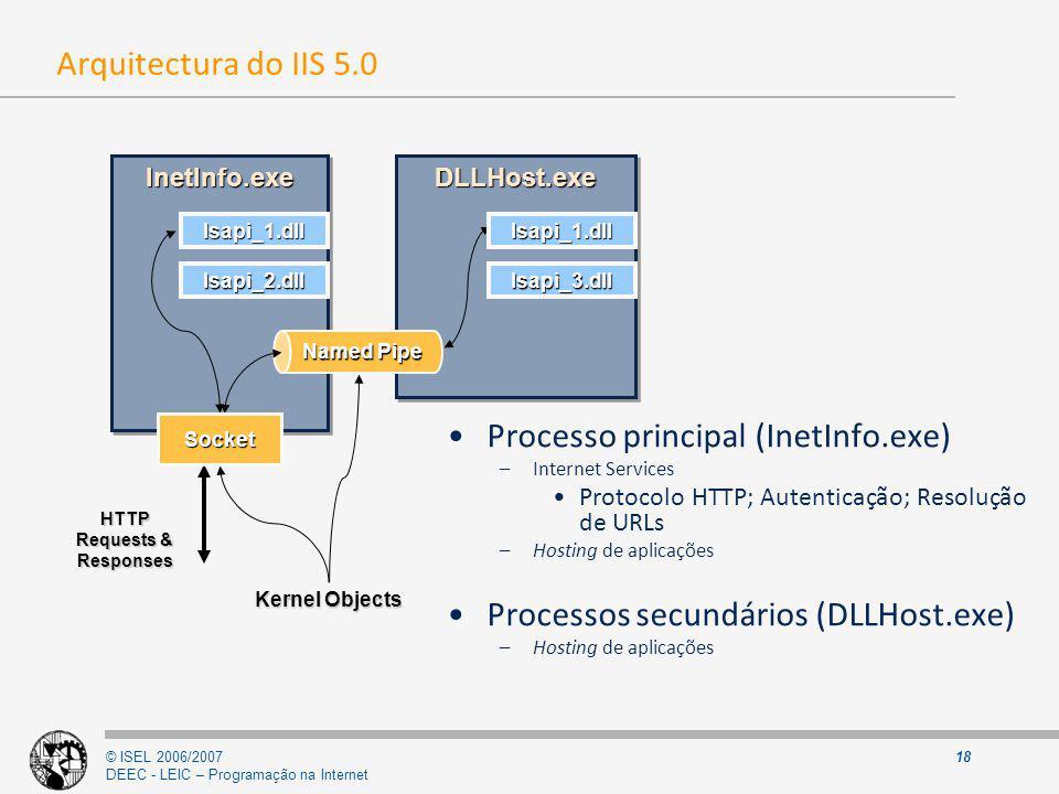© ISEL 2006/2007 DEEC - LEIC – Programação na Internet 18 Arquitectura do IIS 5.0 InetInfo.exeInetInfo.exe Isapi_1.dll HTTP Requests & Responses DLLHo