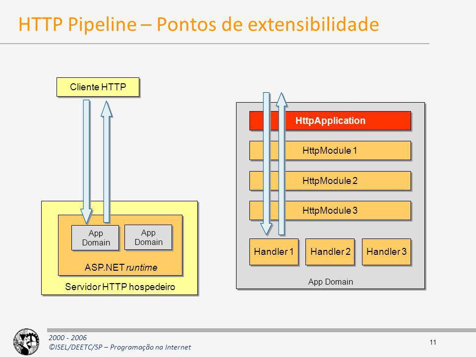 2000 - 2006 ©ISEL/DEETC/SP – Programação na Internet 11 HTTP Pipeline – Pontos de extensibilidade Cliente HTTP Servidor HTTP hospedeiro ASP.NET runtim