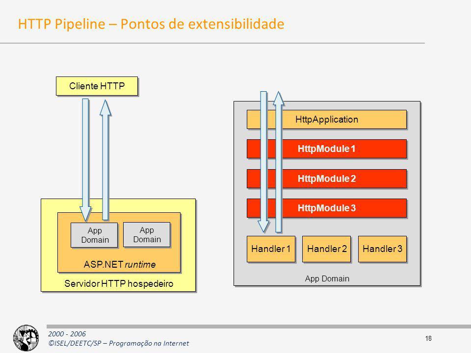 2000 - 2006 ©ISEL/DEETC/SP – Programação na Internet 18 HTTP Pipeline – Pontos de extensibilidade Cliente HTTP Servidor HTTP hospedeiro ASP.NET runtim