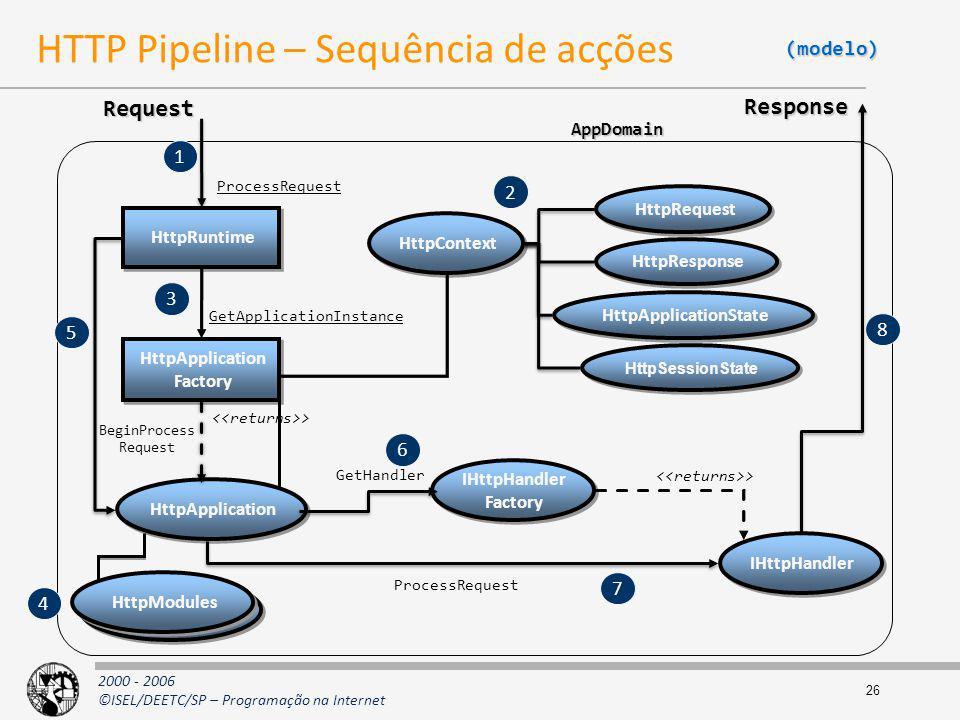 2000 - 2006 ©ISEL/DEETC/SP – Programação na Internet 26 HTTP Pipeline – Sequência de acções AppDomain HttpApplication Request ProcessRequest HttpAppli