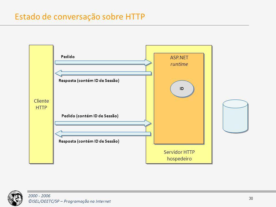 2000 - 2006 ©ISEL/DEETC/SP – Programação na Internet 30 Estado de conversação sobre HTTP Cliente HTTP Cliente HTTP Servidor HTTP hospedeiro Servidor H