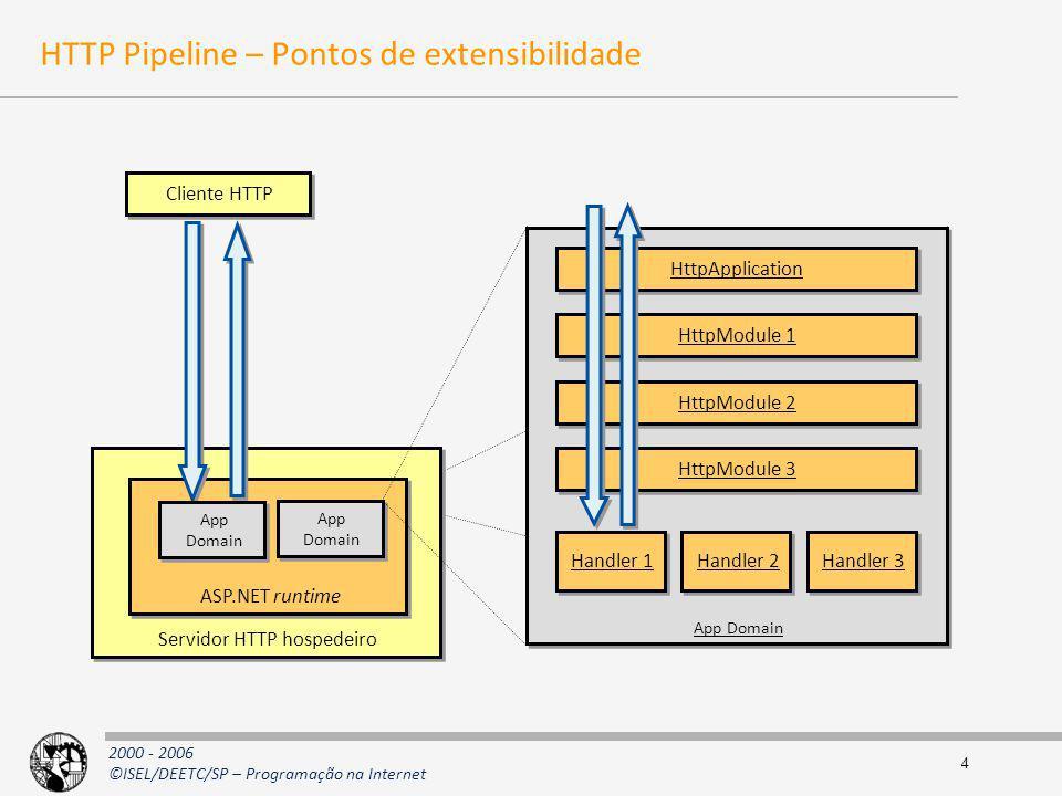 2000 - 2006 ©ISEL/DEETC/SP – Programação na Internet App Domain HttpModule 2 HttpModule 3 Handler 2 Handler 3 4 HTTP Pipeline – Pontos de extensibilid
