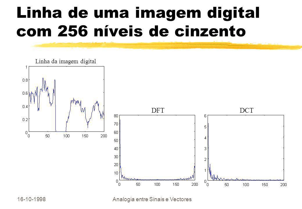 16-10-1998Analogia entre Sinais e Vectores Linha de uma imagem digital com 256 níveis de cinzento Linha da imagem digital DFTDCT