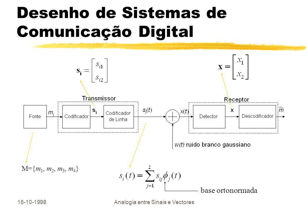 16-10-1998Analogia entre Sinais e Vectores Desenho de Sistemas de Comunicação Digital M={m 1, m 2, m 3, m 4 } base ortonormada
