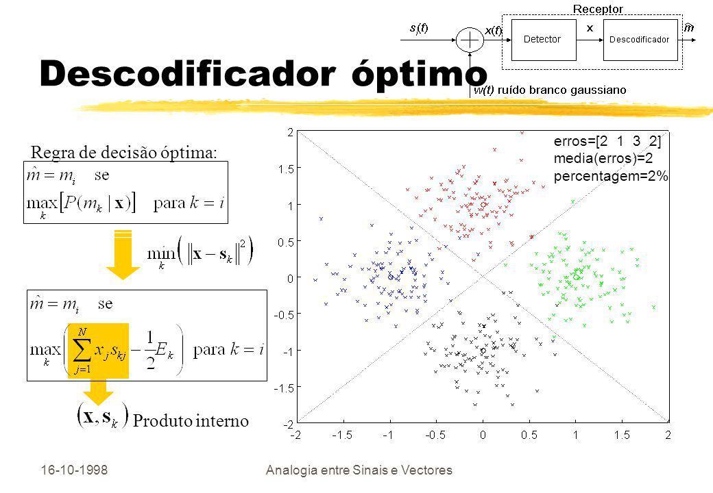 16-10-1998Analogia entre Sinais e Vectores Produto interno Descodificador óptimo erros=[2 1 3 2] media(erros)=2 percentagem=2% Regra de decisão óptima