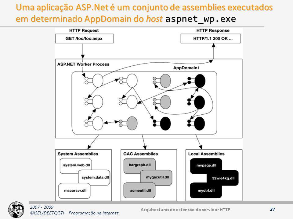 2007 - 2009 ©ISEL/DEETC/STI – Programação na Internet Uma aplicação ASP.Net é um conjunto de assemblies executados em determinado AppDomain do host aspnet_wp.exe 27 Arquitecturas de extensão do servidor HTTP