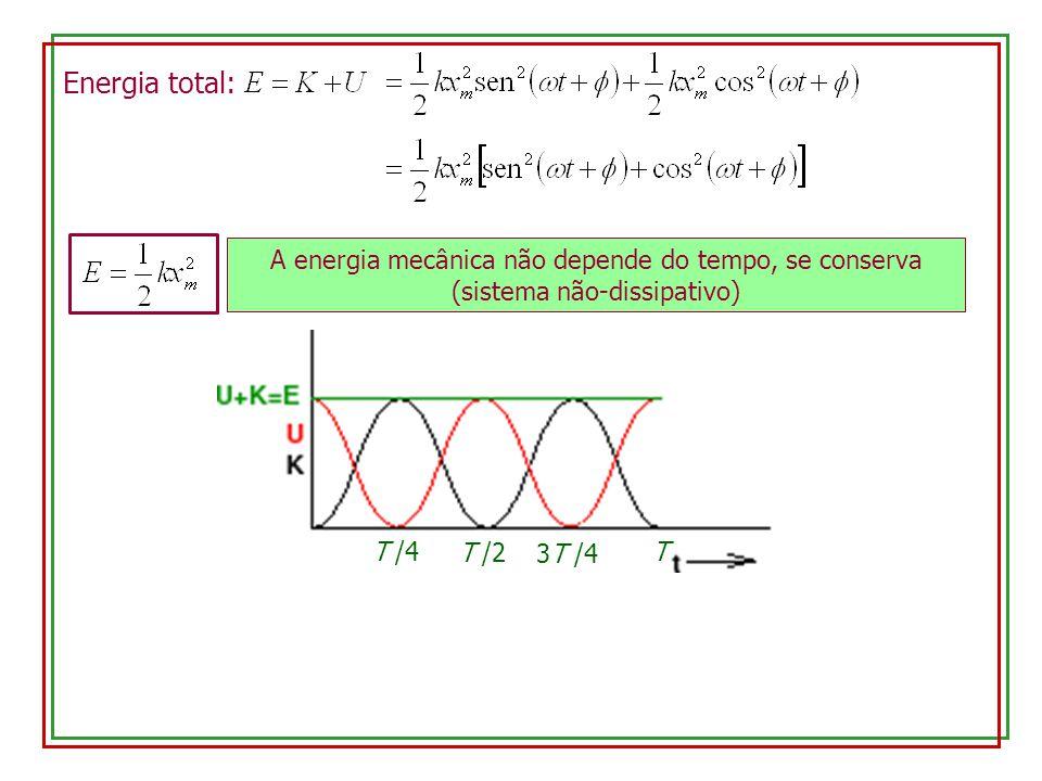 Energia total: A energia mecânica não depende do tempo, se conserva (sistema não-dissipativo) T /4 T /2 3T /4 T