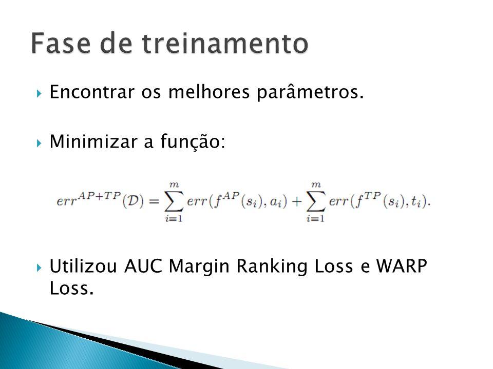 Encontrar os melhores parâmetros. Minimizar a função: Utilizou AUC Margin Ranking Loss e WARP Loss.