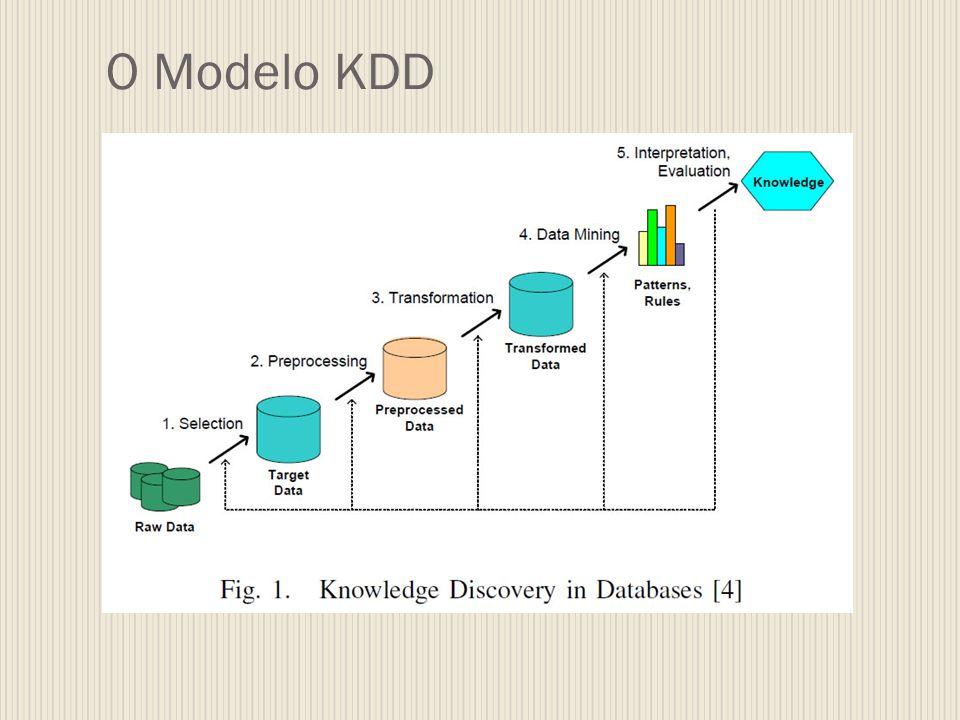 O Modelo KDD