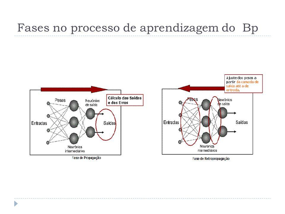 Fases no processo de aprendizagem do Bp