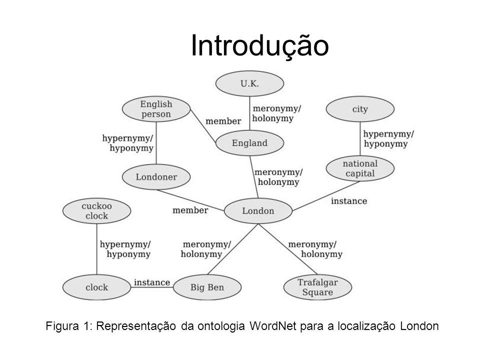 Introdução Figura 1: Representação da ontologia WordNet para a localização London
