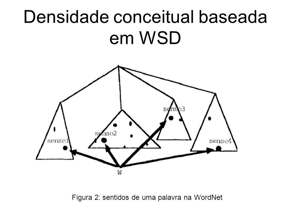 Densidade conceitual baseada em WSD Figura 2: sentidos de uma palavra na WordNet